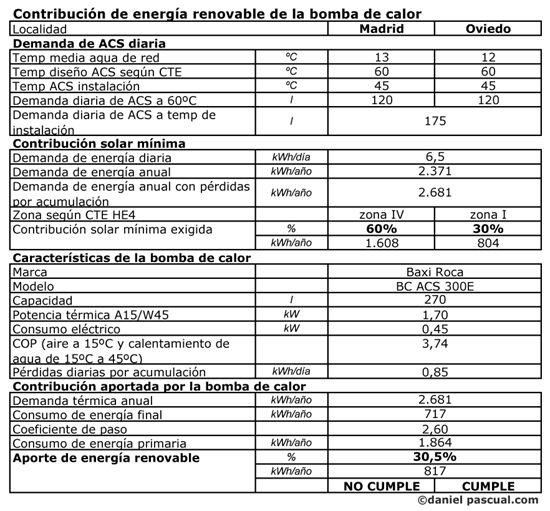 Contribución de energía renovable de la bomba de calor de ACS