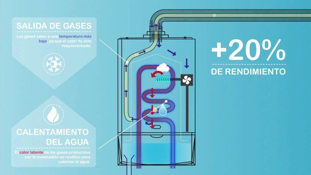 Principio-de-funcionamiento-de-una-caldera-de-gas-a-condensación