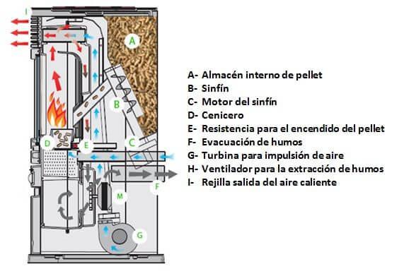 Estufas de pellets descubre c mo funcionan tipos y sus ventajas - Se puede poner una chimenea de pellets en un piso ...
