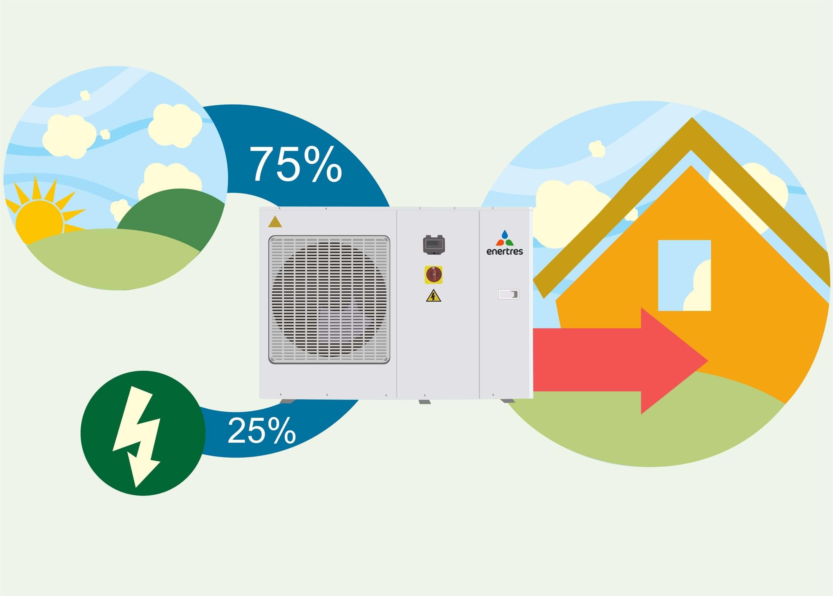 Aerotermia la calefacci n con aerotermia es 25 y 50 for Calefaccion economica