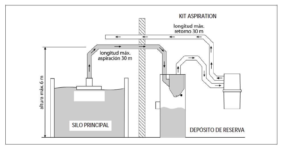 Kit de aspiración de pellets de Domusa