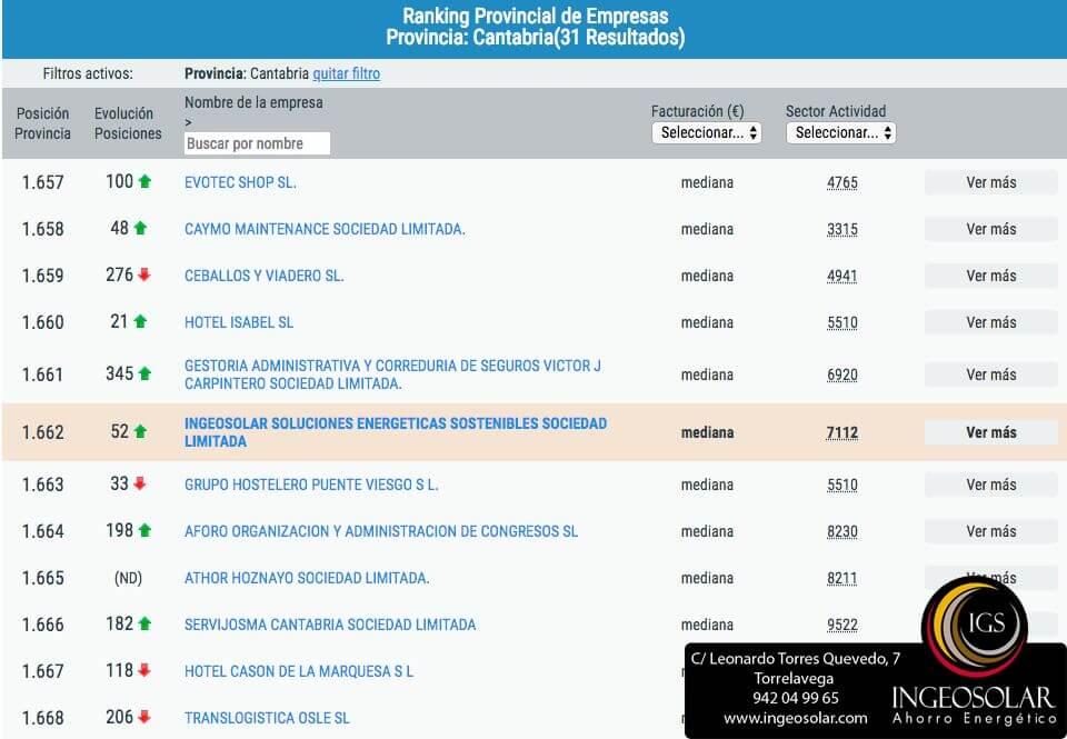 Subida Ingeosolar Ranking Cantabria de Empresas