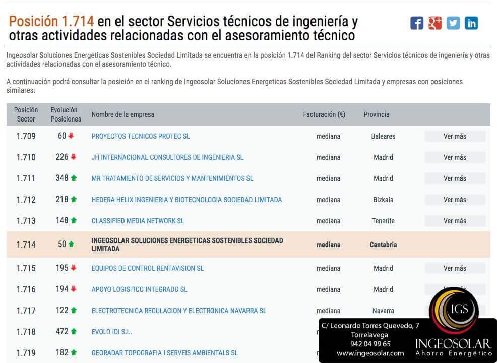 Subida Ingeosolar Ranking Sectorial de Empresas